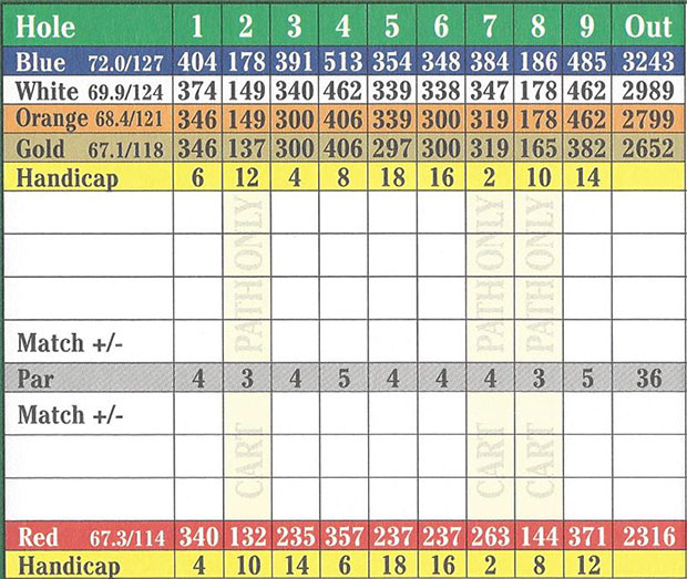 EagleCreekScorecard1