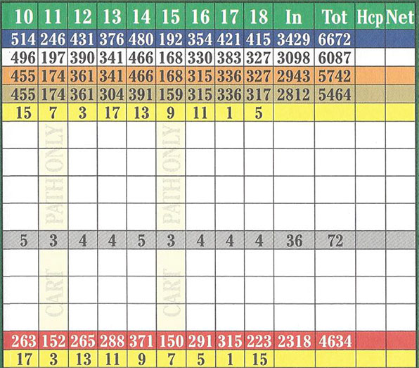 EagleCreekScorecard2